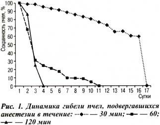 эффект гипоксии