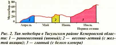 График медосбора