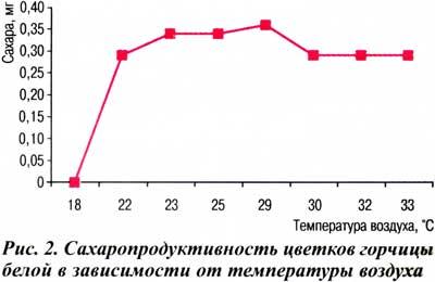 Влияние температурных условий