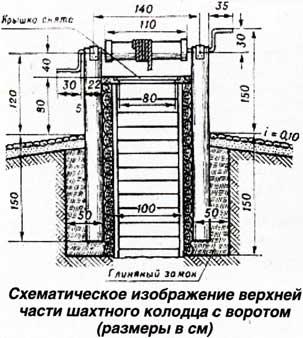 Ворот для колодца