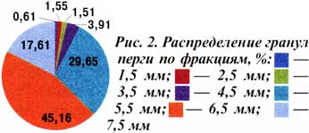 гранул перги