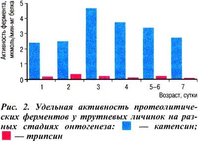 определения активности ферментов