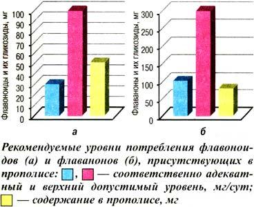 Биофлавоноиды