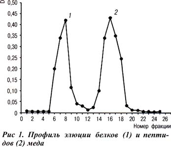 белков и пептидов