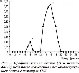 содержание пептидов