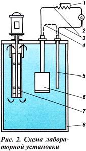 определение теплозащитных свойств